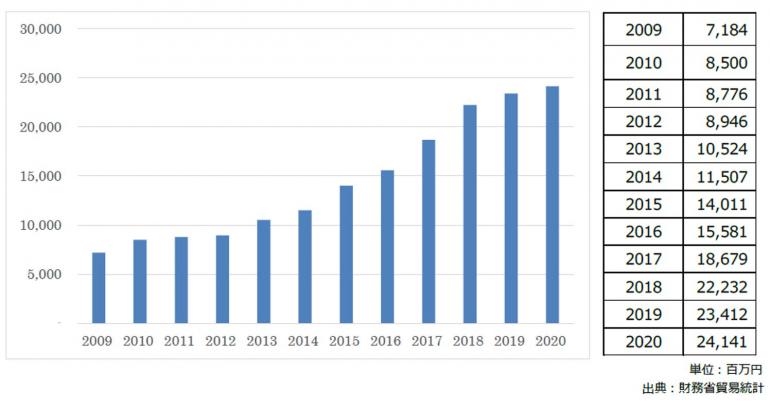 日本酒の輸出2020年